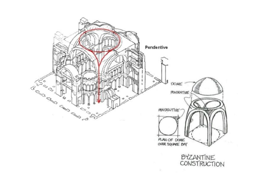 The innovative structure of the dome